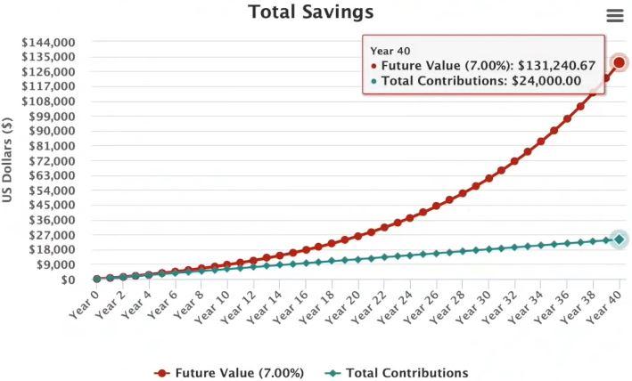 Zinseszins: So viel kostet es, wenn du NICHT investierst